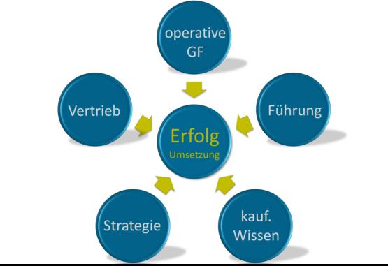 Spezialisierungsstrategie, Engpasskonzentrierte Strategie, Unternehmenserfolg, Marktführerschaft, Unternehmensstrategie, unternehmerische Beteiligung, Turn Around