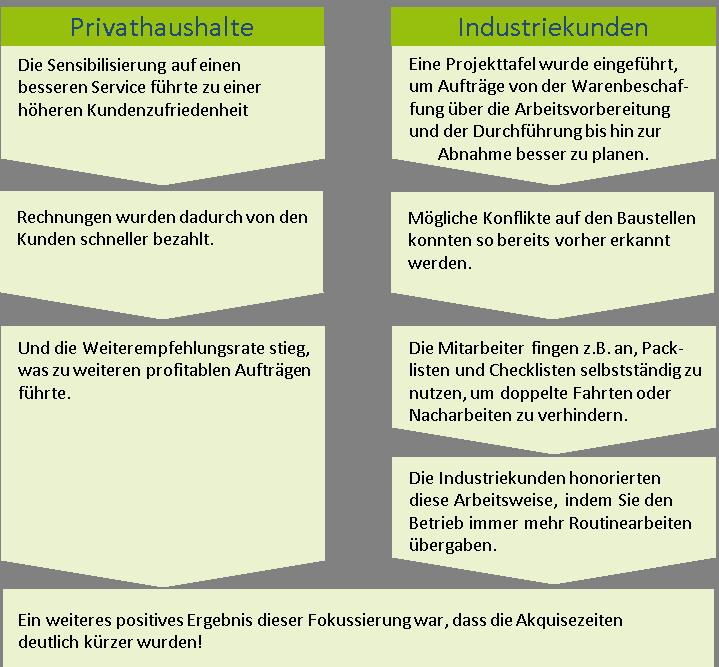 Prozessoptimierung, Organisationsentwicklung, Geschäftsprozessoptimierung, Prozessqualität, Prozesskosten, Unternehmerberatung, Lutz Penzel